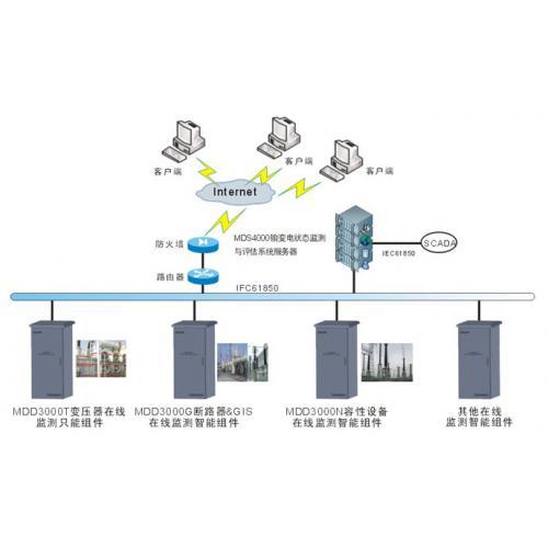 輸變電設備狀態監測與評估系統