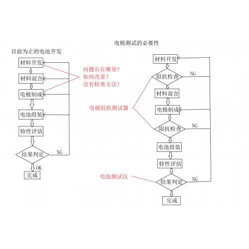 ACCFILM膜片电阻测试系统