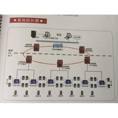 矿用人员管理系统