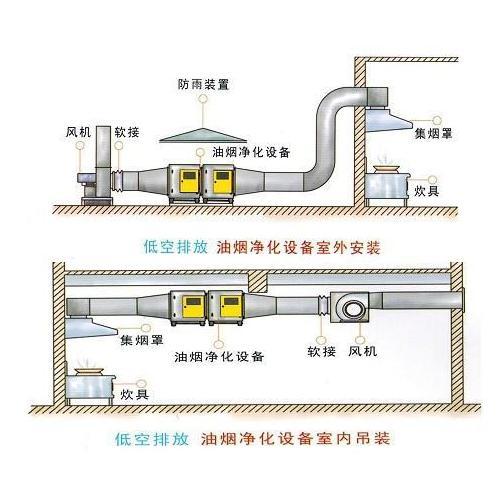 低空加強型油煙凈化設備