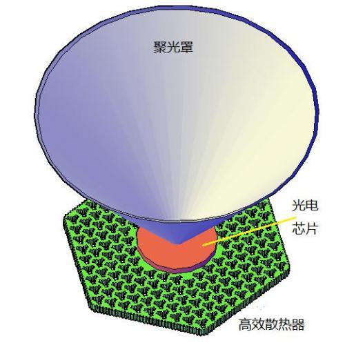 太阳能高倍聚光电池高效散热器