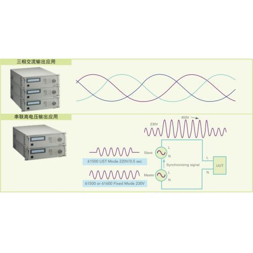 Chroma可編程交流變頻電源