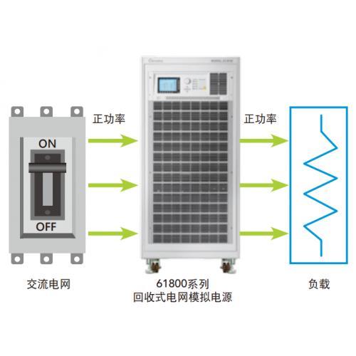 臺灣Chroma回收式電網模擬器