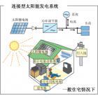 小型太阳能BIPV系统配置