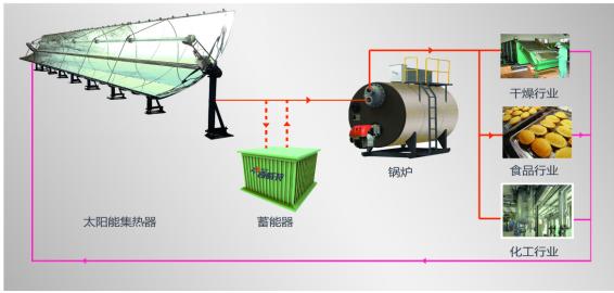 太阳能锅炉系统